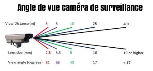 Angle de vue caméra